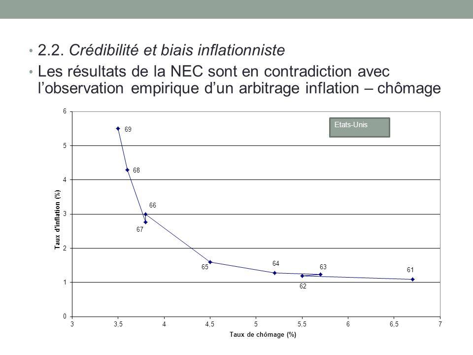 2.2. Crédibilité et biais inflationniste Les résultats de la NEC sont en contradiction avec lobservation empirique dun arbitrage inflation – chômage