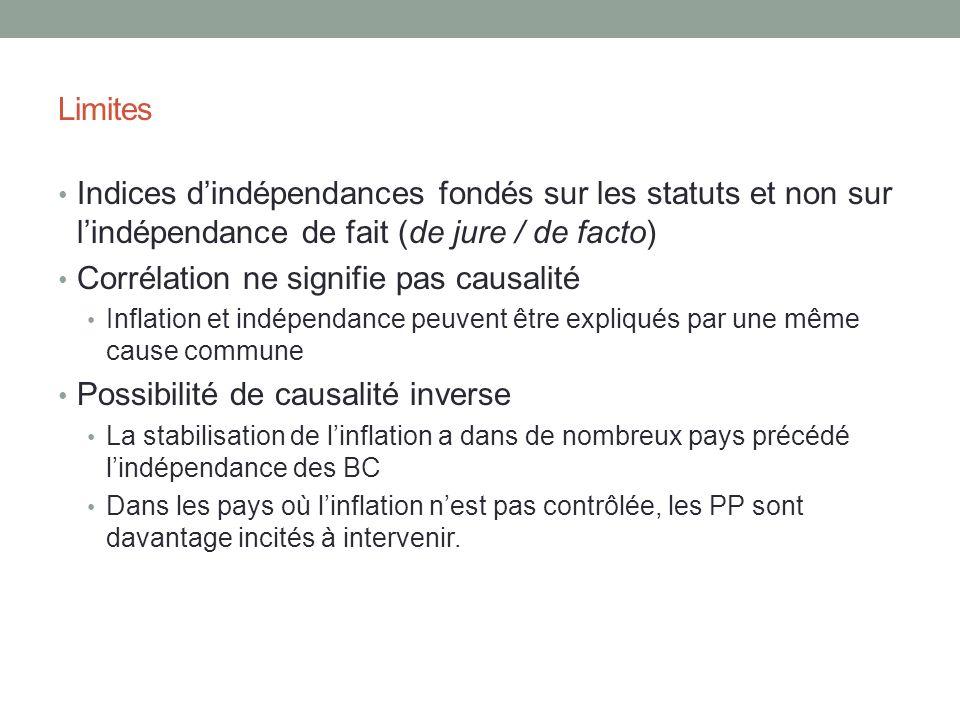 Limites Indices dindépendances fondés sur les statuts et non sur lindépendance de fait (de jure / de facto) Corrélation ne signifie pas causalité Infl