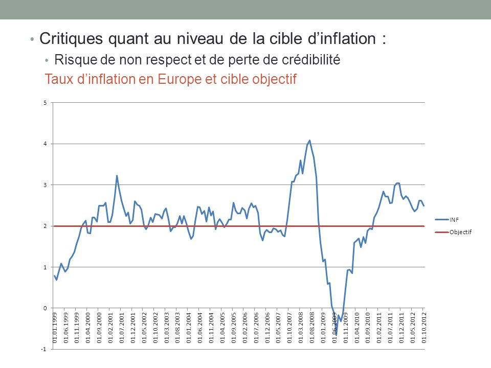 Critiques quant au niveau de la cible dinflation : Risque de non respect et de perte de crédibilité Taux dinflation en Europe et cible objectif