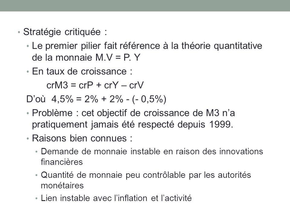 Stratégie critiquée: Le premier pilier fait référence à la théorie quantitative de la monnaie M.V = P. Y En taux de croissance : crM3 = crP + crY – cr
