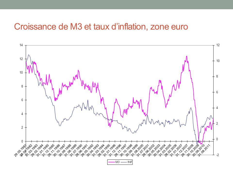 Croissance de M3 et taux dinflation, zone euro