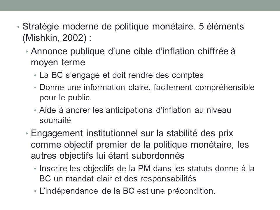 Stratégie moderne de politique monétaire. 5 éléments (Mishkin, 2002) : Annonce publique dune cible dinflation chiffrée à moyen terme La BC sengage et