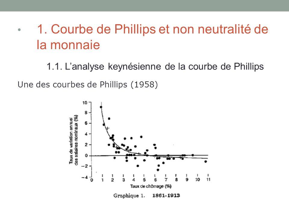 1. Courbe de Phillips et non neutralité de la monnaie 1.1. Lanalyse keynésienne de la courbe de Phillips Une des courbes de Phillips (1958)