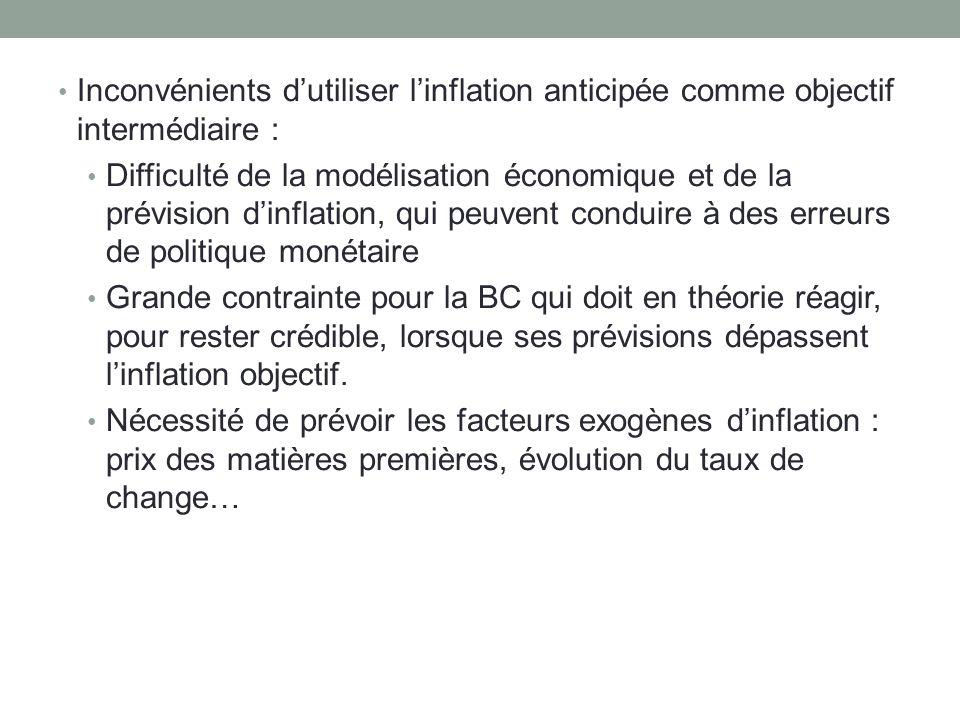 Inconvénients dutiliser linflation anticipée comme objectif intermédiaire : Difficulté de la modélisation économique et de la prévision dinflation, qu