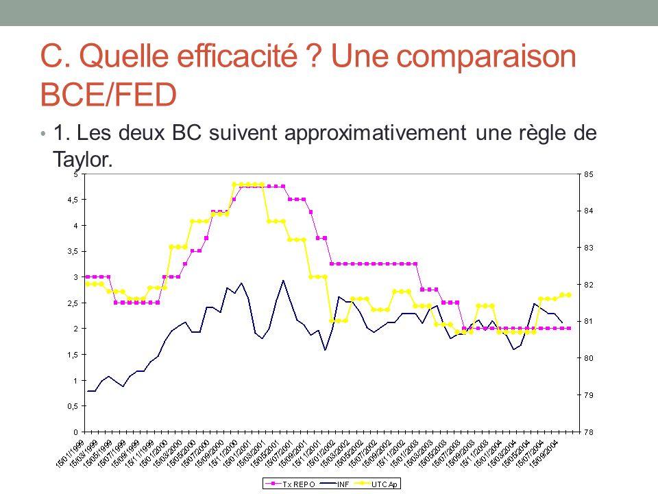 C. Quelle efficacité ? Une comparaison BCE/FED 1. Les deux BC suivent approximativement une règle de Taylor.