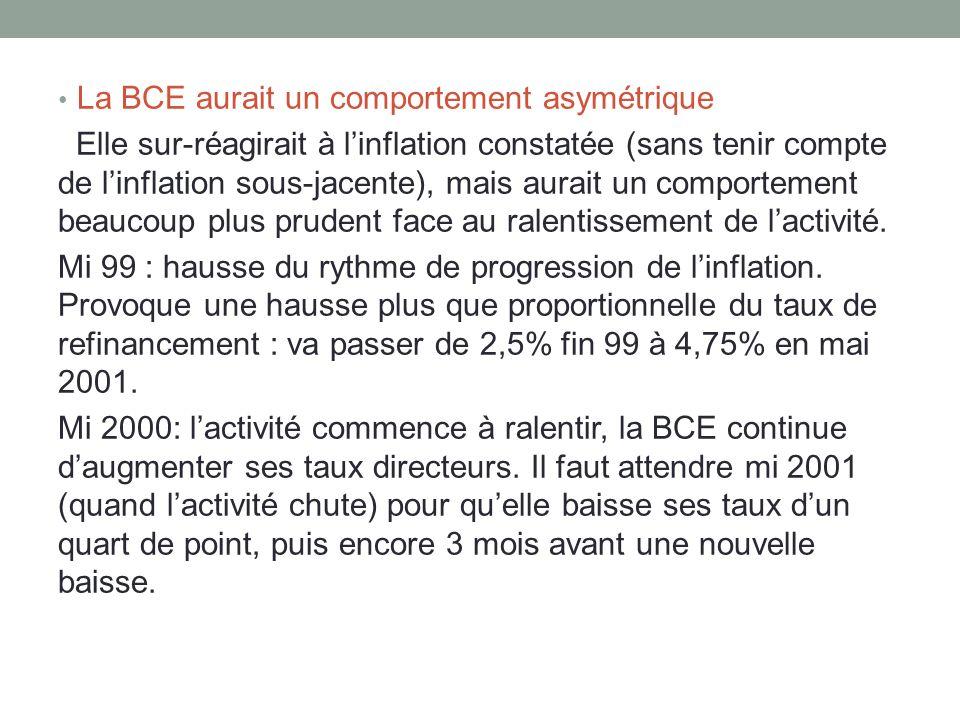 La BCE aurait un comportement asymétrique Elle sur-réagirait à linflation constatée (sans tenir compte de linflation sous-jacente), mais aurait un com
