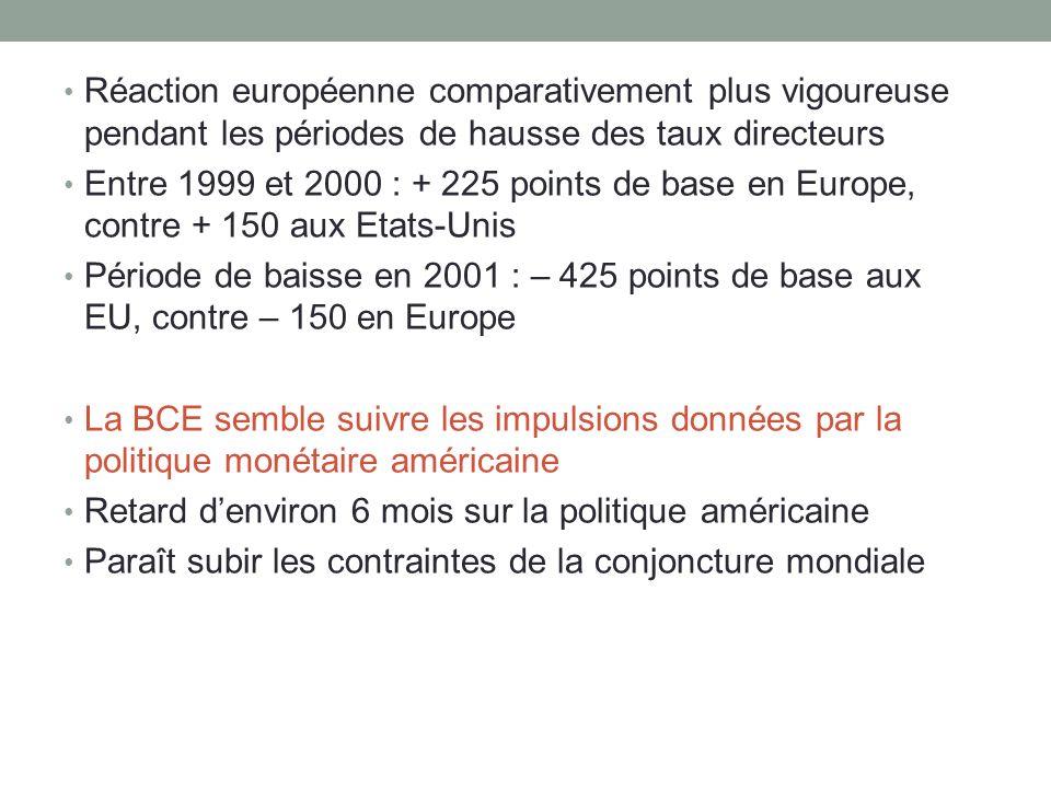 Réaction européenne comparativement plus vigoureuse pendant les périodes de hausse des taux directeurs Entre 1999 et 2000 : + 225 points de base en Eu