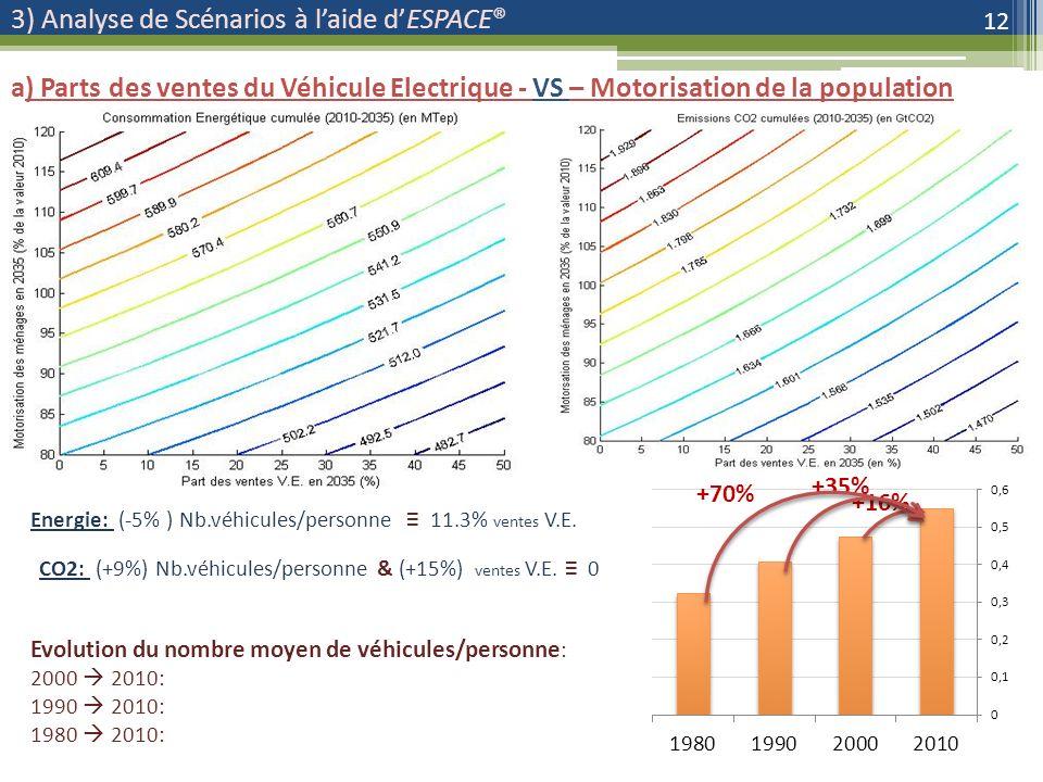 3) Analyse de Scénarios à laide dESPACE® 12 a) Parts des ventes du Véhicule Electrique - VS – Motorisation de la population Energie: (-5% ) Nb.véhicules/personne 11.3% ventes V.E.