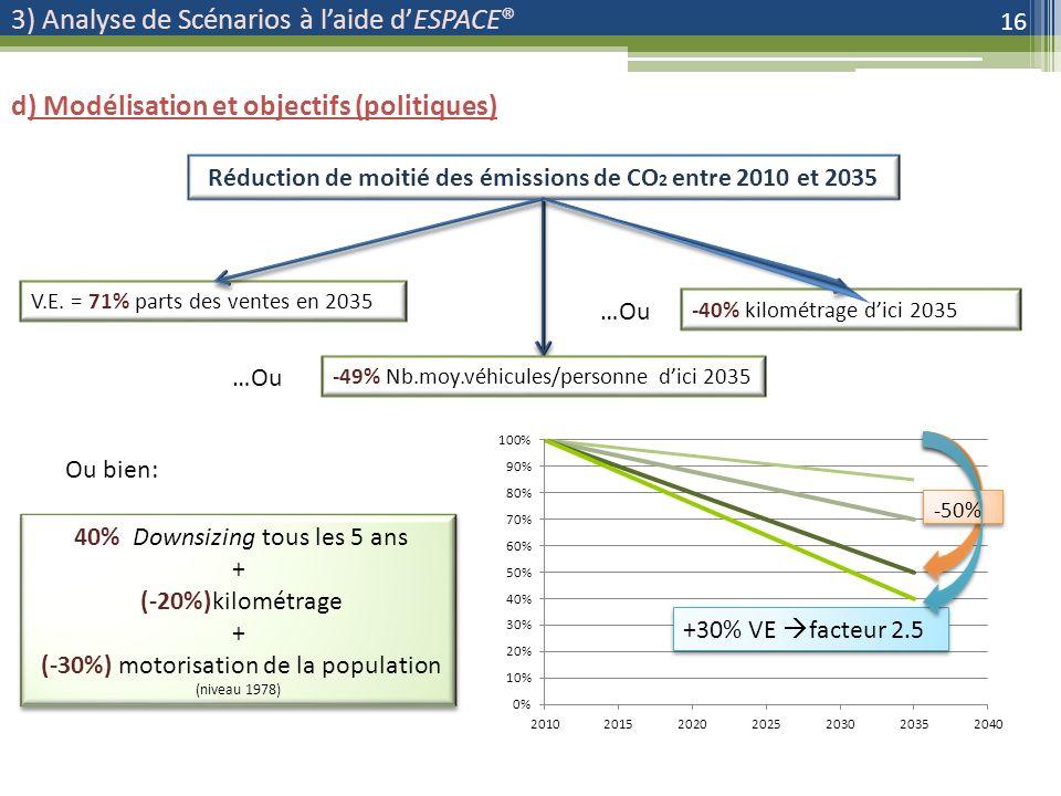 -40% kilométrage dici 2035 3) Analyse de Scénarios à laide dESPACE® 16 d) Modélisation et objectifs (politiques) Réduction de moitié des émissions de CO 2 entre 2010 et 2035 V.E.