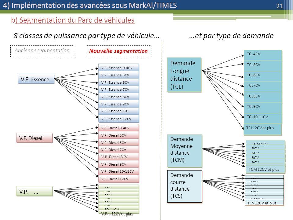 4) Implémentation des avancées sous MarkAl/TIMES 21 b) Segmentation du Parc de véhicules Ancienne segmentation Nouvelle segmentation V.P.