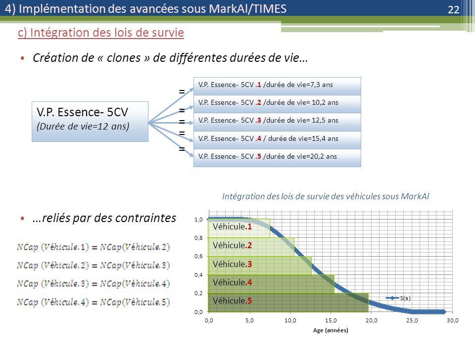 4) Implémentation des avancées sous MarkAl/TIMES Création de « clones » de différentes durées de vie… …reliés par des contraintes 22 c) Intégration des lois de survie V.P.