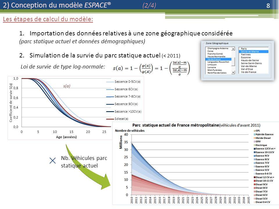 2) Conception du modèle ESPACE® (2/4) 8 Les étapes de calcul du modèle: 1.Importation des données relatives à une zone géographique considérée (parc statique actuel et données démographiques), Nb.