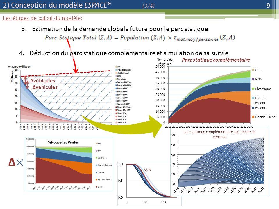 2) Conception du modèle ESPACE® (3/4) 9 3.Estimation de la demande globale future pour le parc statique, 4.Déduction du parc statique complémentaire et simulation de sa survie véhicules Les étapes de calcul du modèle: véhicules