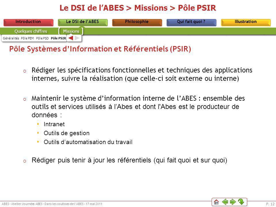 P. 12 ABES – Atelier Journées ABES – Dans les coulisses de lABES – 17 mai 2011 Le DSI de lABESPhilosophieIntroductionQui fait quoi ?IllustrationLe DSI