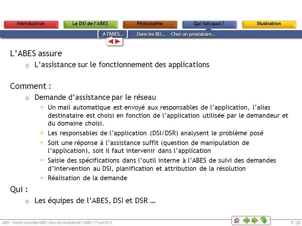 P. 25 ABES – Atelier Journées ABES – Dans les coulisses de lABES – 17 mai 2011 Le DSI de lABESPhilosophieIntroductionQui fait quoi ?IllustrationLe DSI