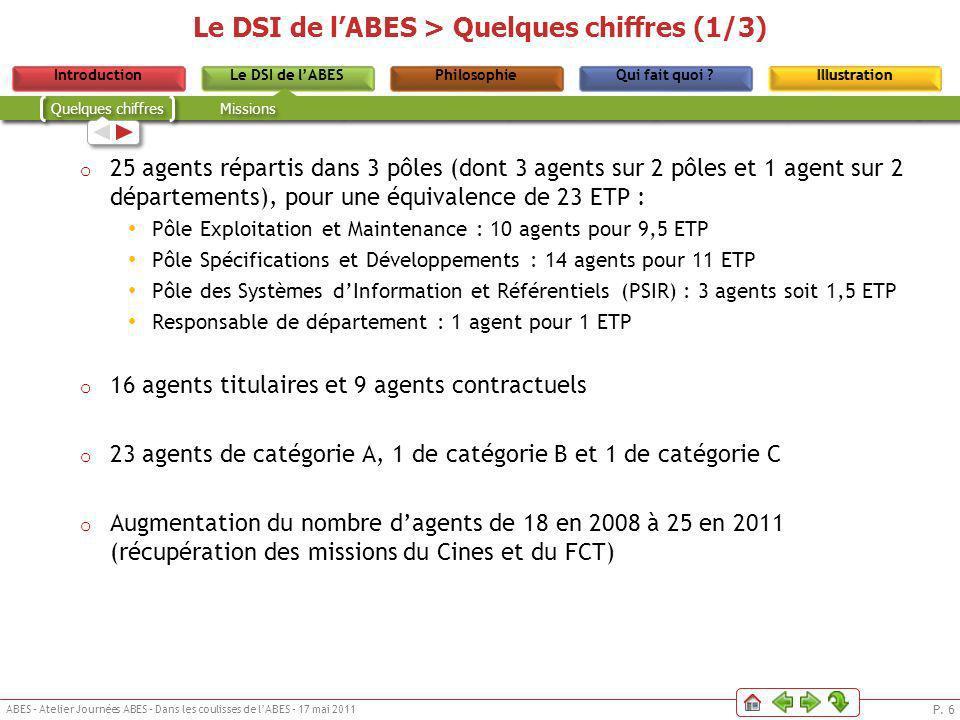 P. 6 ABES – Atelier Journées ABES – Dans les coulisses de lABES – 17 mai 2011 Le DSI de lABESPhilosophieIntroductionQui fait quoi ?IllustrationLe DSI