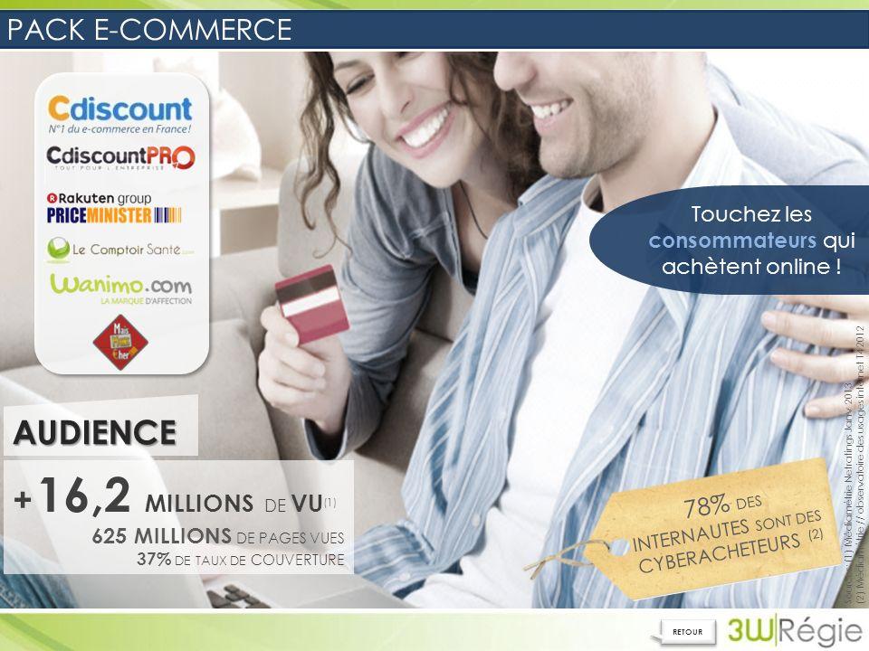 Sources: (1) Médiamétrie Netratings Janv 2013 (2) Médiamétrie // observatoire des usages internet T4 2012 + 16,2 MILLIONS DE VU (1) 625 MILLIONS DE PAGES VUES 37% DE TAUX DE COUVERTUREAUDIENCE 78% DES INTERNAUTES SONT DES CYBERACHETEURS (2) Touchez les consommateurs qui achètent online .