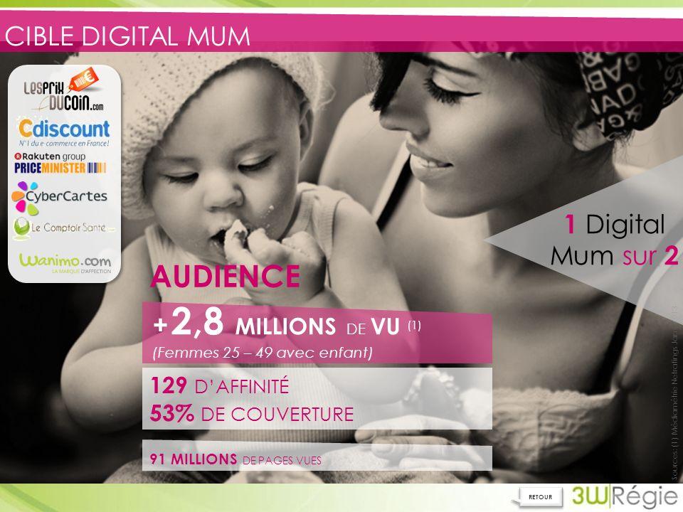 CIBLE DIGITAL MUM Sources: (1) Médiamétrie Netratings Janv 2013 91 MILLIONS DE PAGES VUES 129 DAFFINITÉ 53% DE COUVERTURE 1 Digital Mum sur 2 + 2,8 MILLIONS DE VU (1) (Femmes 25 – 49 avec enfant) AUDIENCE RETOUR