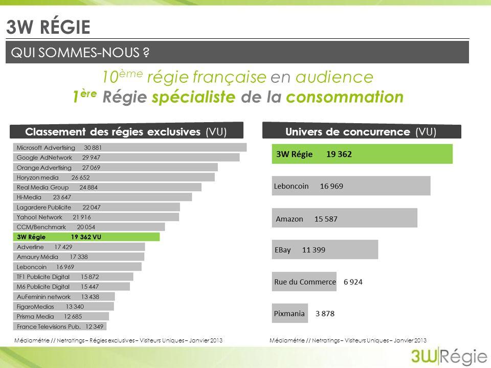 10 ème régie française en audience 1 ère Régie spécialiste de la consommation 3W RÉGIE QUI SOMMES-NOUS .
