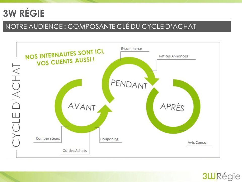 NOTRE AUDIENCE : COMPOSANTE CLÉ DU CYCLE DACHAT 3W RÉGIE