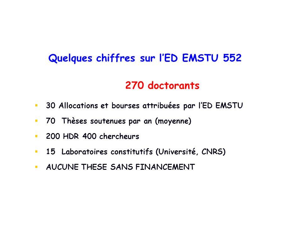 270 doctorants Quelques chiffres sur lED EMSTU 552 30 Allocations et bourses attribuées par lED EMSTU 70 Thèses soutenues par an (moyenne) 200 HDR 400