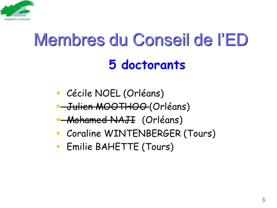 Membres du Conseil de lED 5 doctorants Cécile NOEL (Orléans) Julien MOOTHOO (Orléans) Mohamed NAJI (Orléans) Coraline WINTENBERGER (Tours) Emilie BAHE