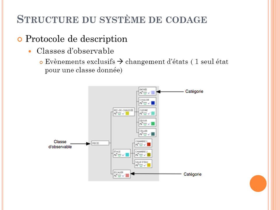S TRUCTURE DU SYSTÈME DE CODAGE Protocole de description Classes dobservable Evènements exclusifs changement détats ( 1 seul état pour une classe donnée)