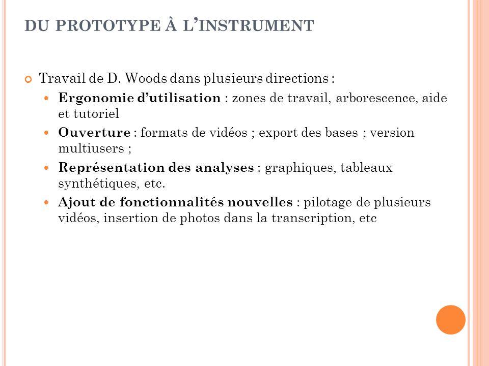 Travail de D. Woods dans plusieurs directions : Ergonomie dutilisation : zones de travail, arborescence, aide et tutoriel Ouverture : formats de vidéo