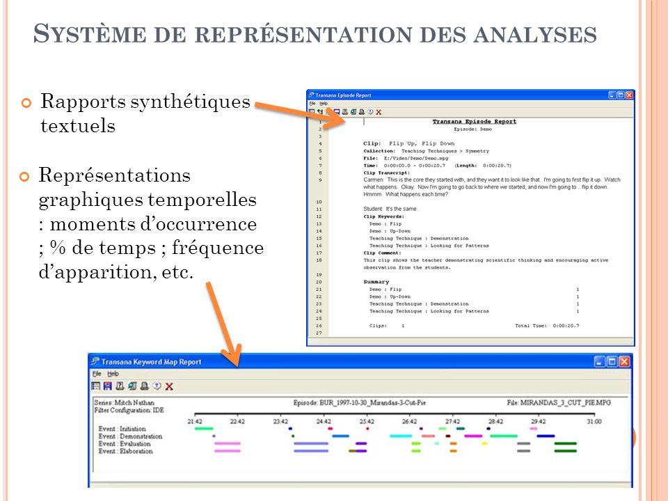 Rapports synthétiques textuels S YSTÈME DE REPRÉSENTATION DES ANALYSES Représentations graphiques temporelles : moments doccurrence ; % de temps ; fré
