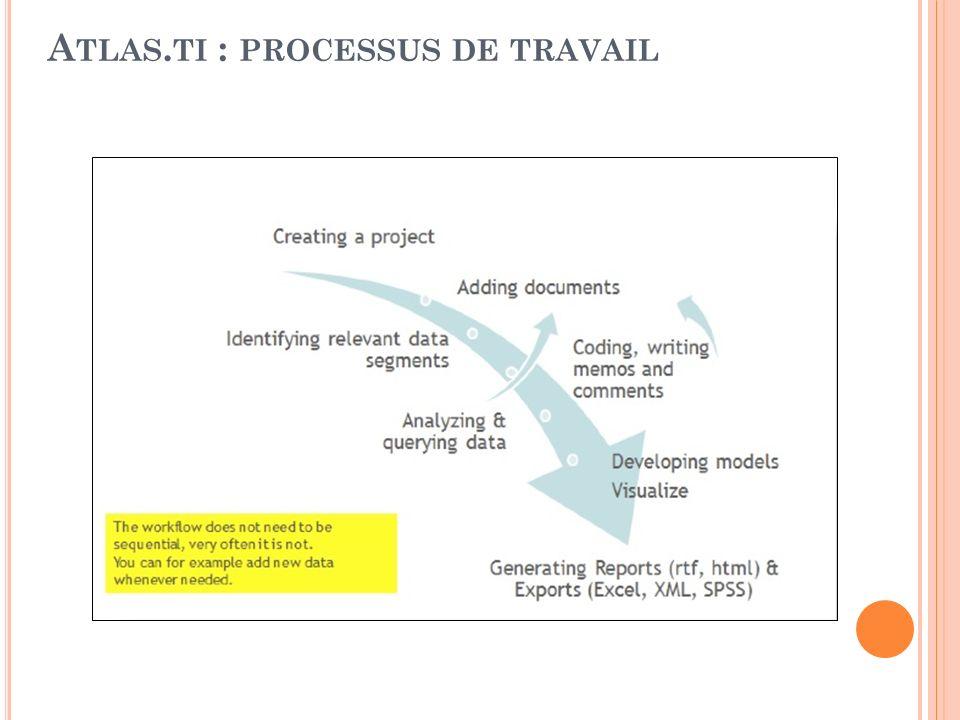 A TLAS. TI : PROCESSUS DE TRAVAIL