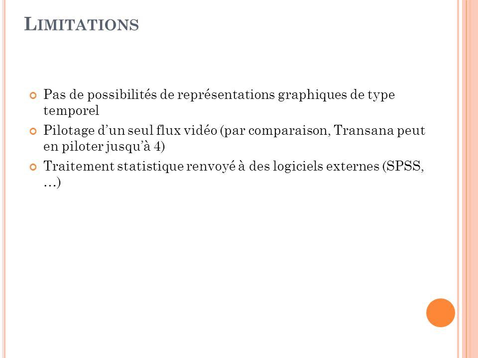 Pas de possibilités de représentations graphiques de type temporel Pilotage dun seul flux vidéo (par comparaison, Transana peut en piloter jusquà 4) T