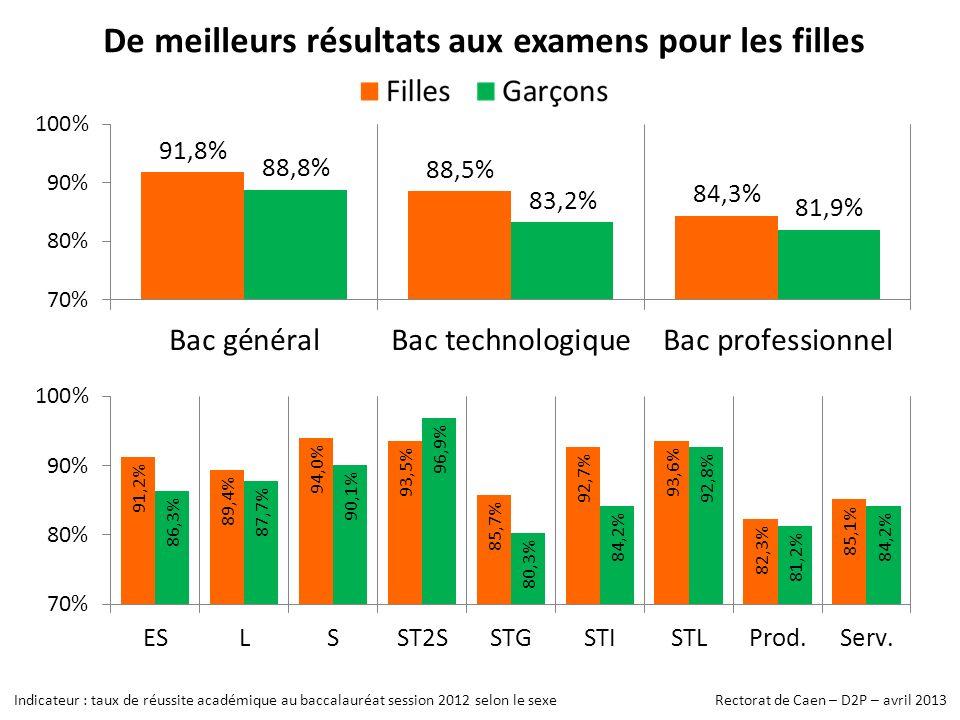De meilleurs résultats aux examens pour les filles Indicateur : taux de réussite académique au baccalauréat session 2012 selon le sexe Rectorat de Caen – D2P – avril 2013
