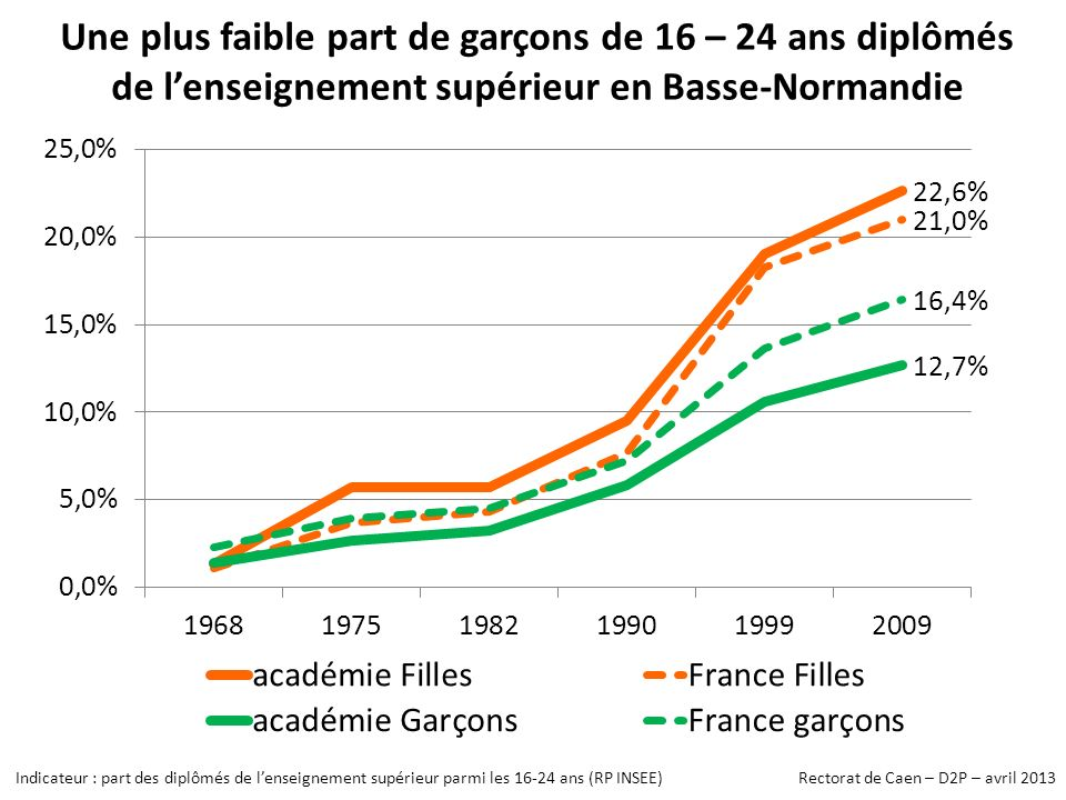 Une plus faible part de garçons de 16 – 24 ans diplômés de lenseignement supérieur en Basse-Normandie Indicateur : part des diplômés de lenseignement supérieur parmi les 16-24 ans (RP INSEE) Rectorat de Caen – D2P – avril 2013