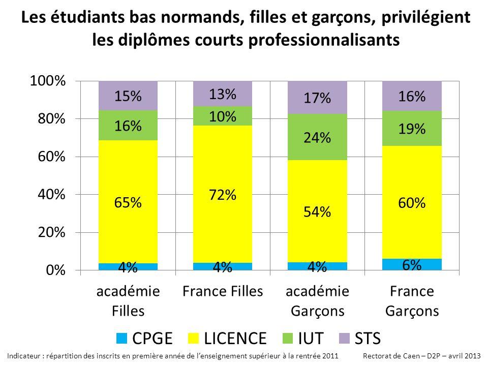 Les étudiants bas normands, filles et garçons, privilégient les diplômes courts professionnalisants Indicateur : répartition des inscrits en première année de lenseignement supérieur à la rentrée 2011 Rectorat de Caen – D2P – avril 2013