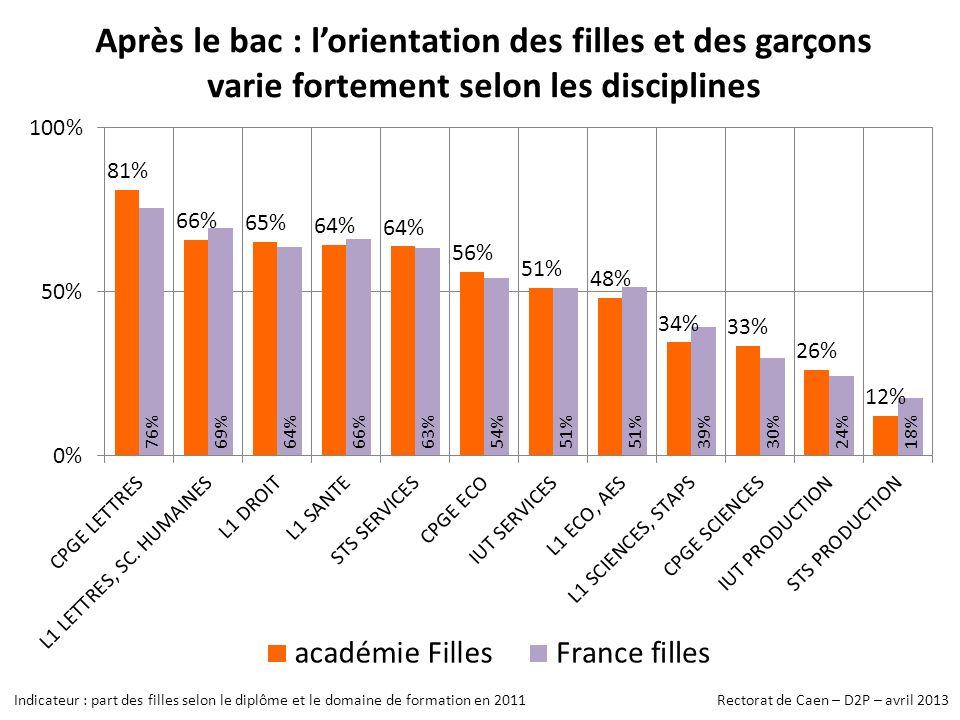 Après le bac : lorientation des filles et des garçons varie fortement selon les disciplines Indicateur : part des filles selon le diplôme et le domaine de formation en 2011 Rectorat de Caen – D2P – avril 2013