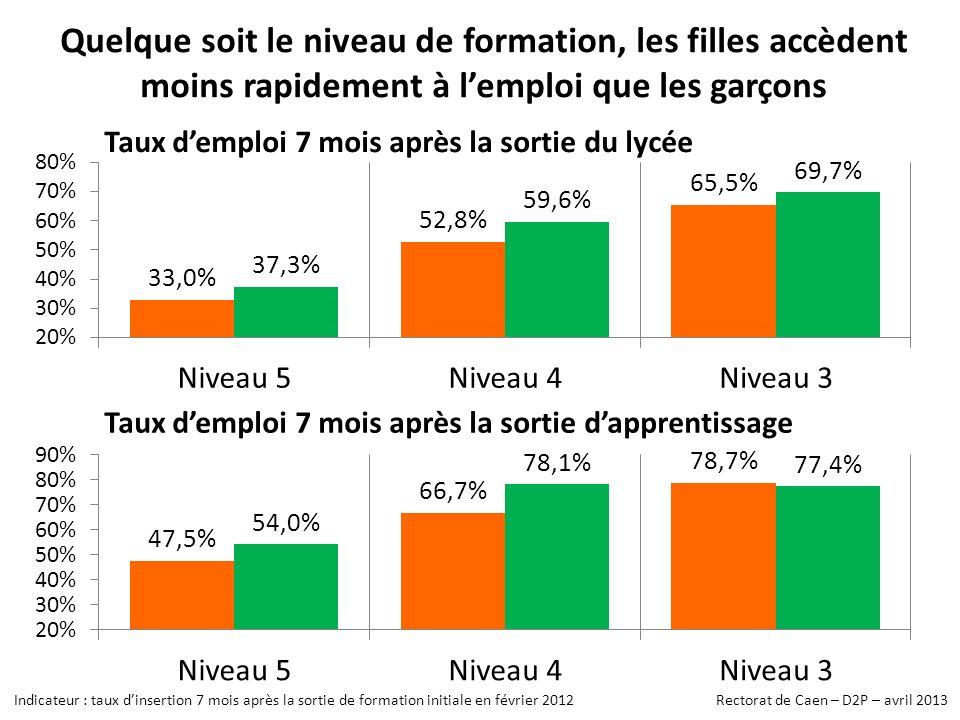 Quelque soit le niveau de formation, les filles accèdent moins rapidement à lemploi que les garçons Taux demploi 7 mois après la sortie du lycée Taux demploi 7 mois après la sortie dapprentissage Indicateur : taux dinsertion 7 mois après la sortie de formation initiale en février 2012 Rectorat de Caen – D2P – avril 2013