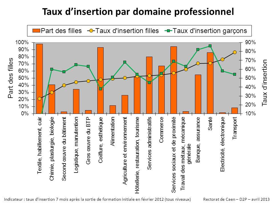 Taux dinsertion par domaine professionnel Indicateur : taux dinsertion 7 mois après la sortie de formation initiale en février 2012 (tous niveaux) Rectorat de Caen – D2P – avril 2013