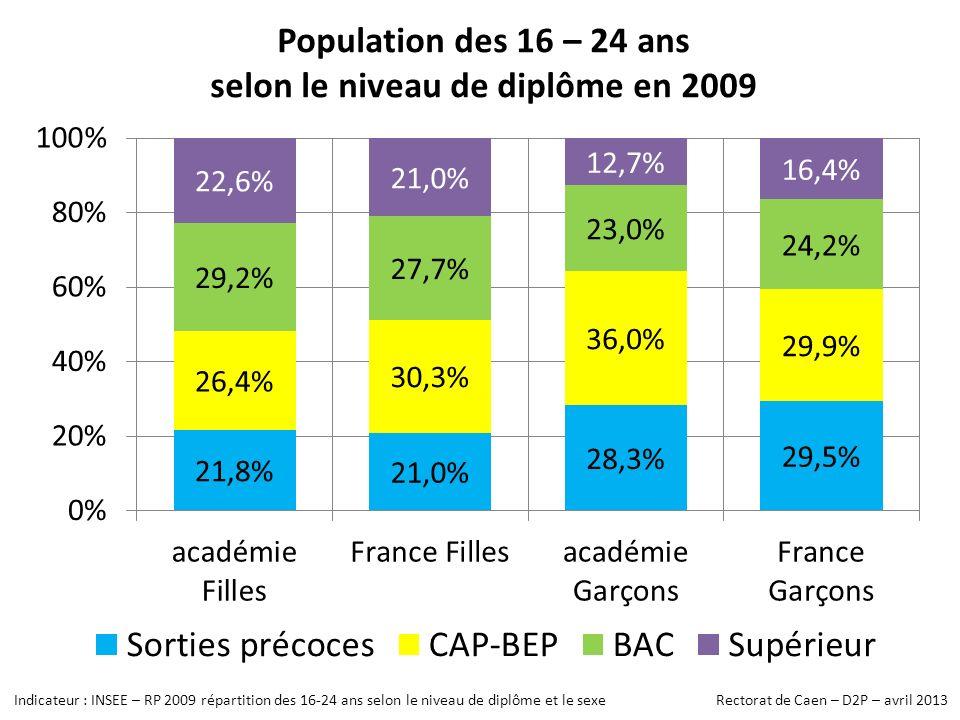 Population des 16 – 24 ans selon le niveau de diplôme en 2009 Indicateur : INSEE – RP 2009 répartition des 16-24 ans selon le niveau de diplôme et le sexe Rectorat de Caen – D2P – avril 2013