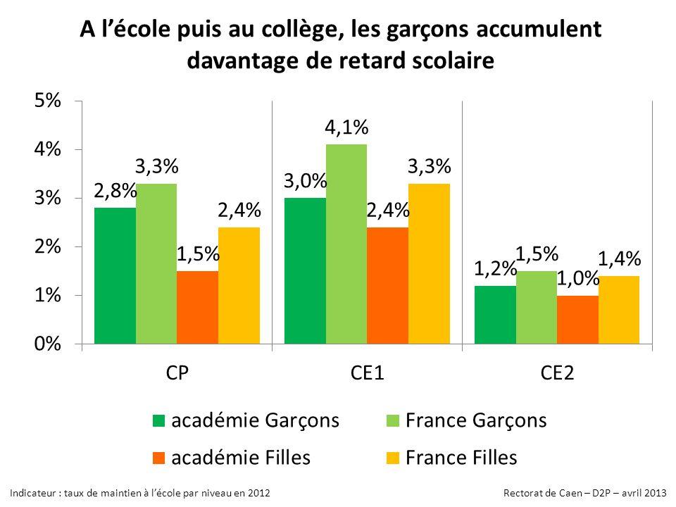 A lécole puis au collège, les garçons accumulent davantage de retard scolaire Indicateur : taux de maintien à lécole par niveau en 2012 Rectorat de Caen – D2P – avril 2013