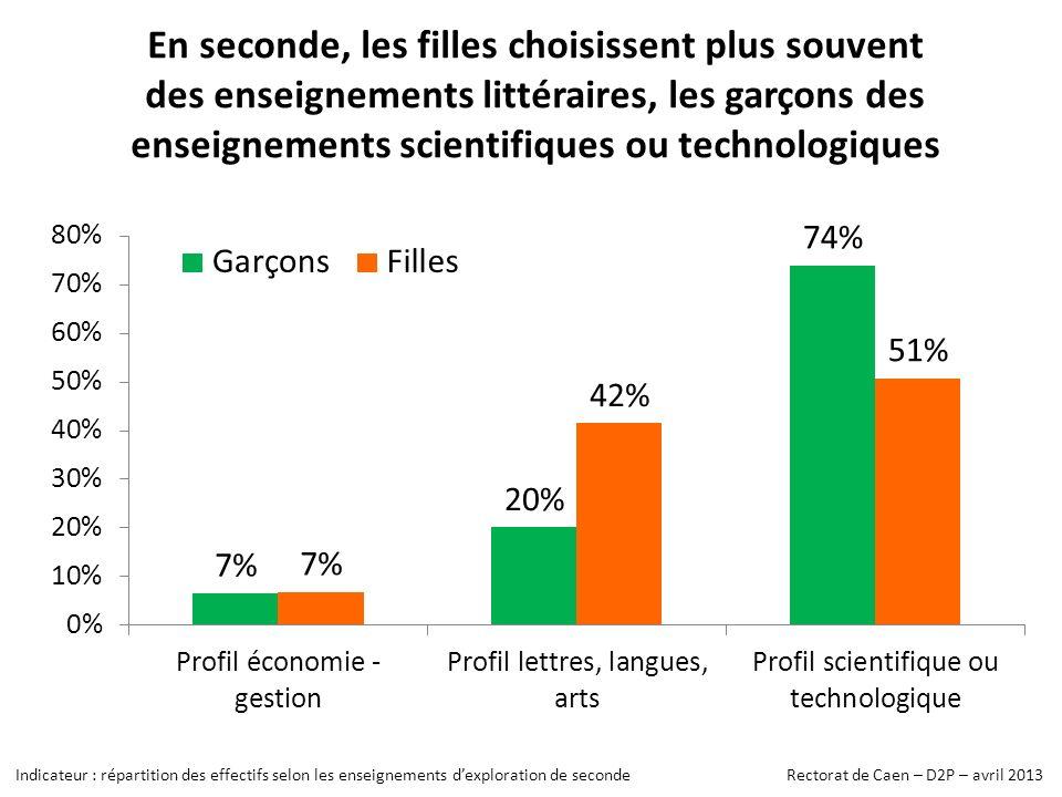 En seconde, les filles choisissent plus souvent des enseignements littéraires, les garçons des enseignements scientifiques ou technologiques Indicateur : répartition des effectifs selon les enseignements dexploration de seconde Rectorat de Caen – D2P – avril 2013