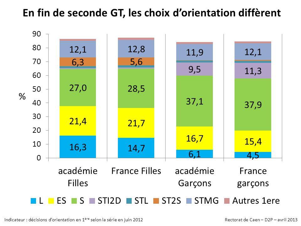 En fin de seconde GT, les choix dorientation diffèrent Indicateur : décisions dorientation en 1 ère selon la série en juin 2012 Rectorat de Caen – D2P – avril 2013
