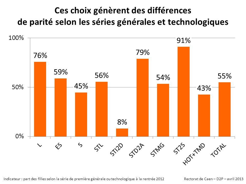 Indicateur : part des filles selon la série de première générale ou technologique à la rentrée 2012 Rectorat de Caen – D2P – avril 2013 Ces choix génèrent des différences de parité selon les séries générales et technologiques