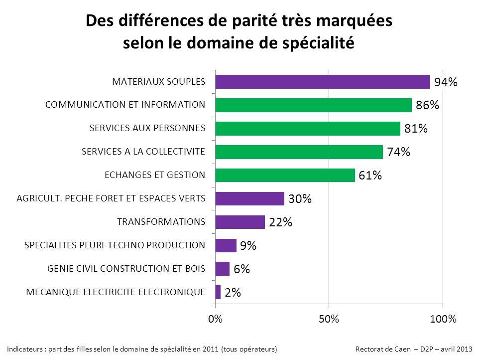 Des différences de parité très marquées selon le domaine de spécialité Indicateurs : part des filles selon le domaine de spécialité en 2011 (tous opérateurs) Rectorat de Caen – D2P – avril 2013