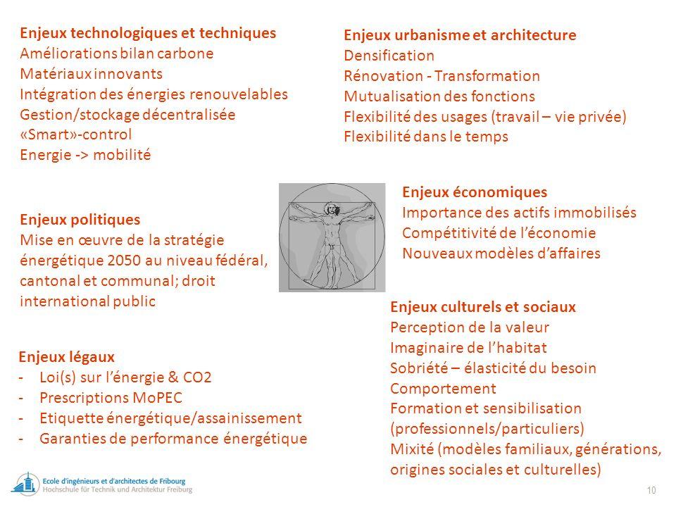 10 Enjeux technologiques et techniques Améliorations bilan carbone Matériaux innovants Intégration des énergies renouvelables Gestion/stockage décentralisée «Smart»-control Energie -> mobilité Enjeux légaux -Loi(s) sur lénergie & CO2 -Prescriptions MoPEC -Etiquette énergétique/assainissement -Garanties de performance énergétique Enjeux culturels et sociaux Perception de la valeur Imaginaire de lhabitat Sobriété – élasticité du besoin Comportement Formation et sensibilisation (professionnels/particuliers) Mixité (modèles familiaux, générations, origines sociales et culturelles) Enjeux urbanisme et architecture Densification Rénovation - Transformation Mutualisation des fonctions Flexibilité des usages (travail – vie privée) Flexibilité dans le temps Enjeux économiques Importance des actifs immobilisés Compétitivité de léconomie Nouveaux modèles daffaires Enjeux politiques Mise en œuvre de la stratégie énergétique 2050 au niveau fédéral, cantonal et communal; droit international public