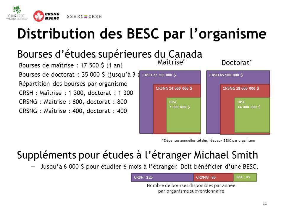Distribution des BESC par lorganisme Bourses détudes supérieures du Canada Bourses de maîtrise : 17 500 $ (1 an) Bourses de doctorat : 35 000 $ (jusquà 3 ans) Répartition des bourses par organisme CRSH : Maîtrise : 1 300, doctorat : 1 300 CRSNG : Maîtrise : 800, doctorat : 800 CRSNG : Maîtrise : 400, doctorat : 400 Suppléments pour études à létranger Michael Smith – Jusquà 6 000 $ pour étudier 6 mois à létranger.