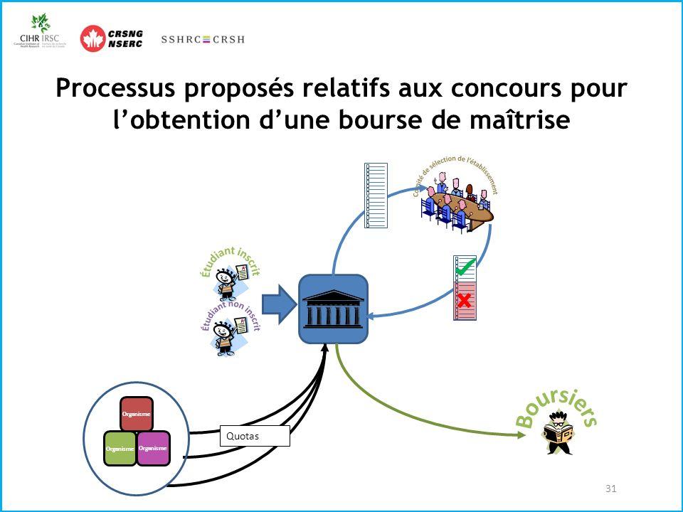 Processus proposés relatifs aux concours pour lobtention dune bourse de maîtrise 31 Quotas Organisme