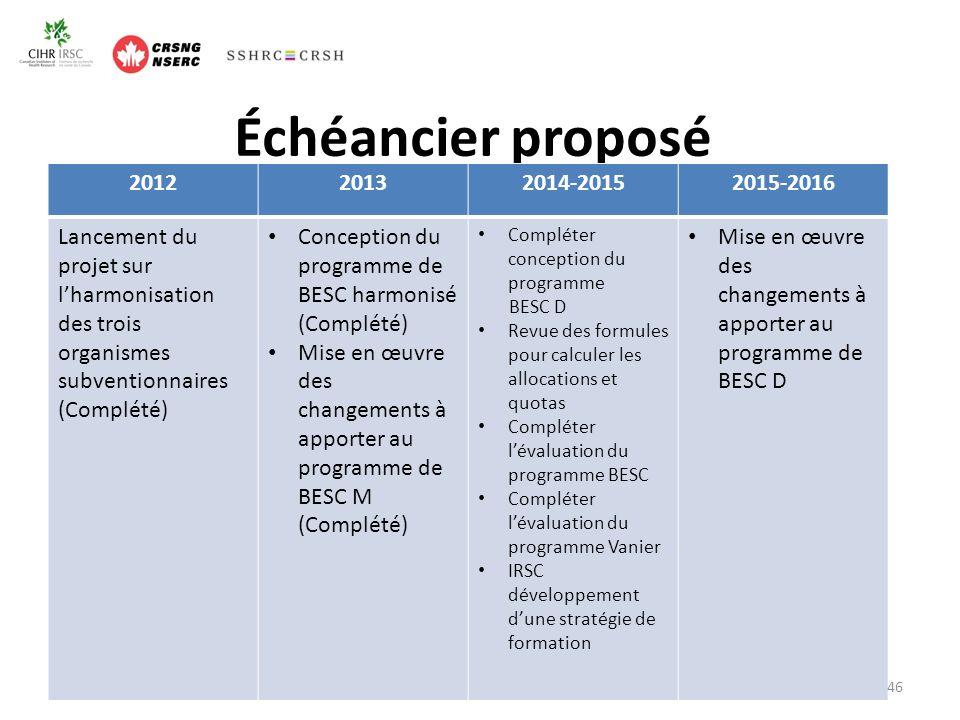 Échéancier proposé 201220132014-20152015-2016 Lancement du projet sur lharmonisation des trois organismes subventionnaires (Complété) Conception du programme de BESC harmonisé (Complété) Mise en œuvre des changements à apporter au programme de BESC M (Complété) Compléter conception du programme BESC D Revue des formules pour calculer les allocations et quotas Compléter lévaluation du programme BESC Compléter lévaluation du programme Vanier IRSC développement dune stratégie de formation Mise en œuvre des changements à apporter au programme de BESC D 46