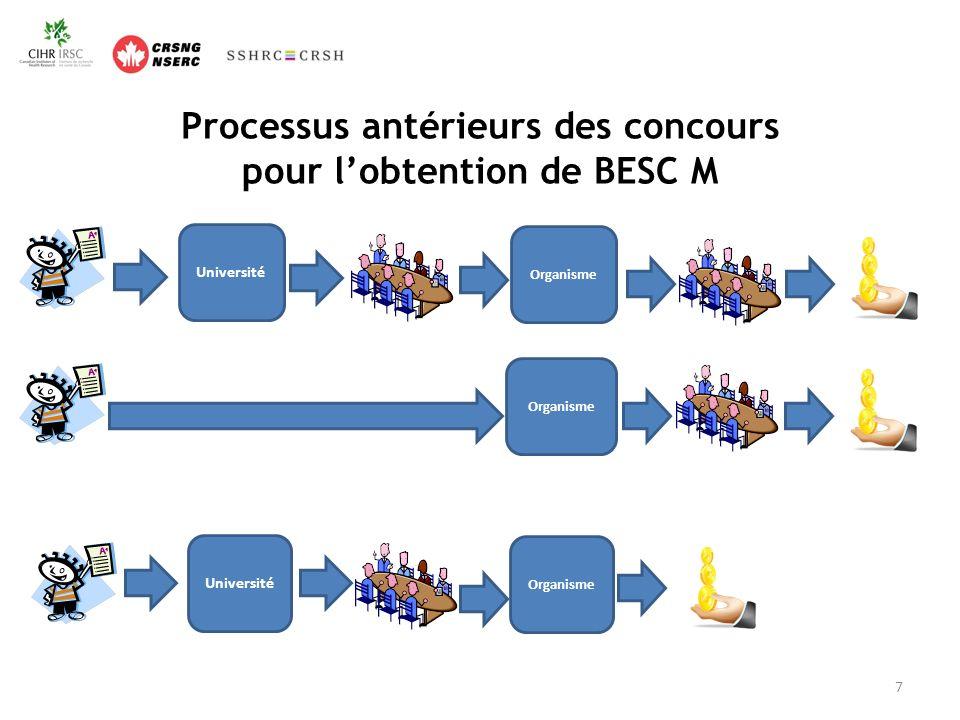 Processus antérieurs des concours pour lobtention de BESC M Organisme Université Organisme Université Organisme 7