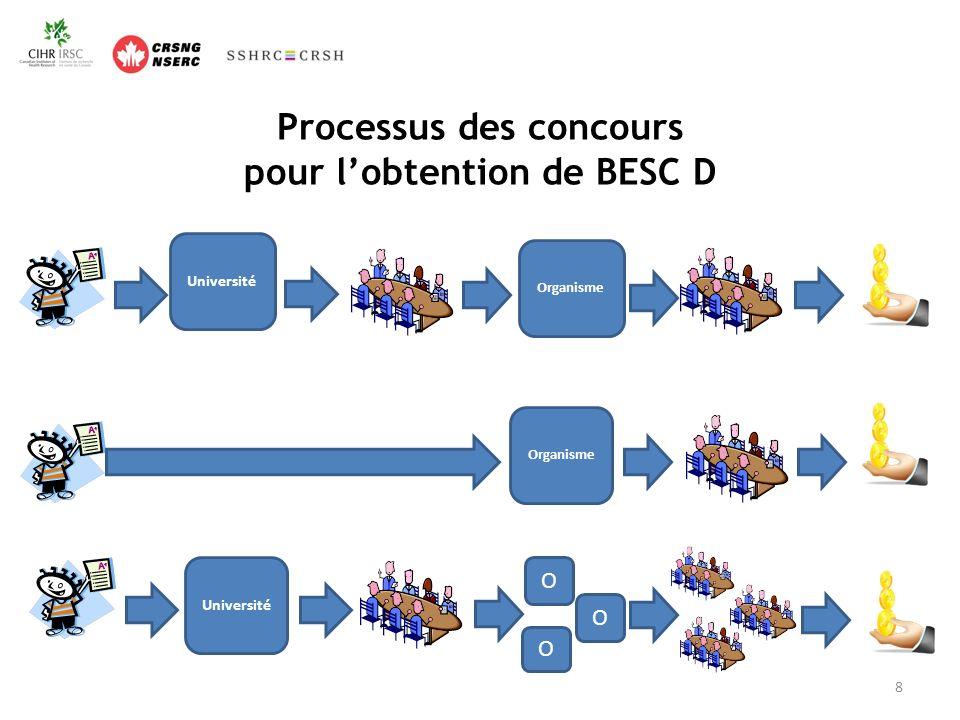 Processus des concours pour lobtention de BESC D Organisme Université Organisme Université O O O 8