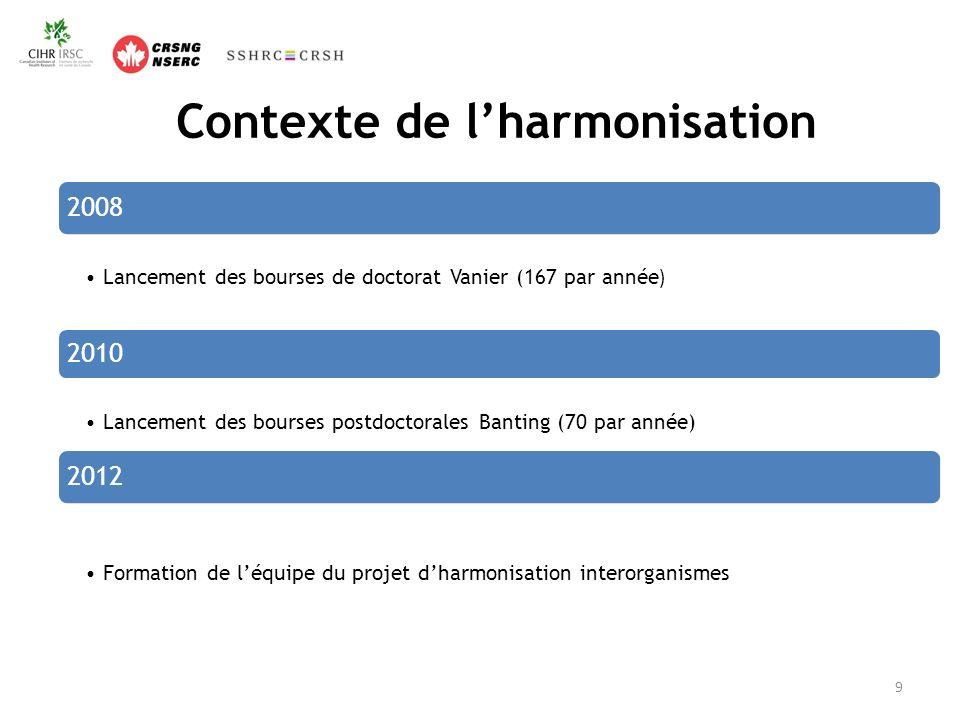 Contexte de lharmonisation 2008 Lancement des bourses de doctorat Vanier (167 par année ) 2010 Lancement des bourses postdoctorales Banting (70 par année) 2012 Formation de léquipe du projet dharmonisation interorganismes 9